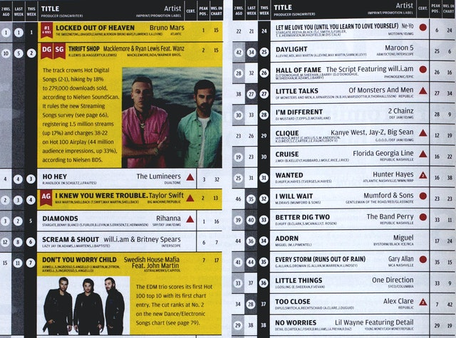 Detail of the redesigned Hot 100. Analysis of hits and artists now appears in the chart, and weekly designations like 'Digital Gainer' are indicated with a red flag.